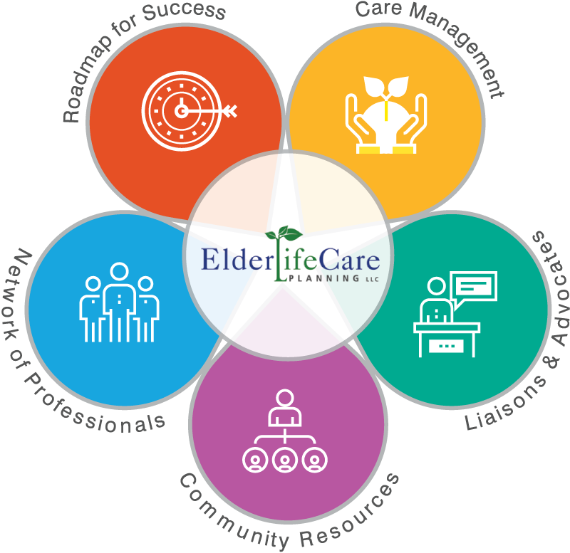 5 Facets of Elder Life Care Planning