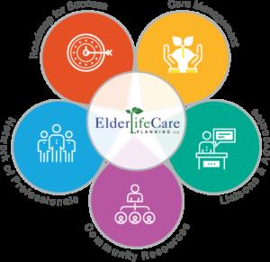 5 Facets of Elder Life Care Planning